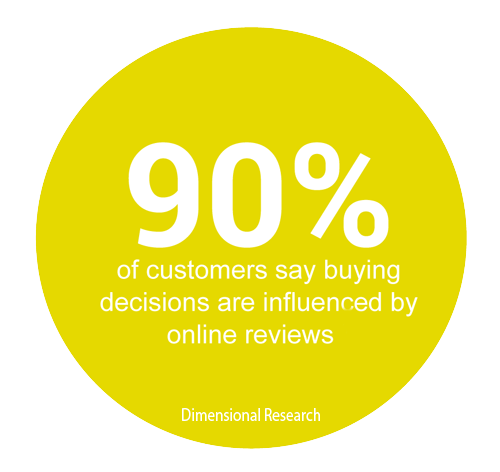 Buying decision influenced by Online Reviews