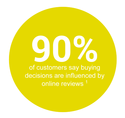 90% people think reviews influence their decisions online